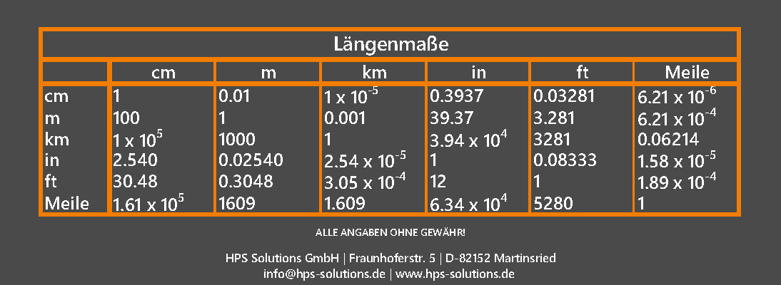 Längenmaße
